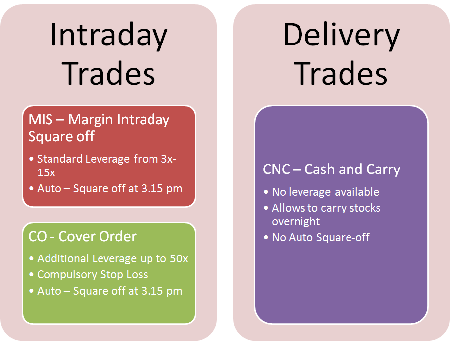 Equity Trades - Overview