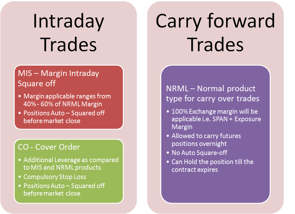 Futures Trades - Order Types