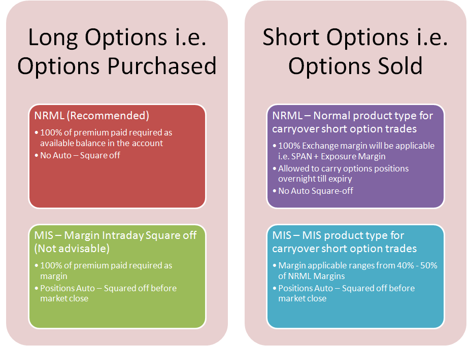 Options trade types
