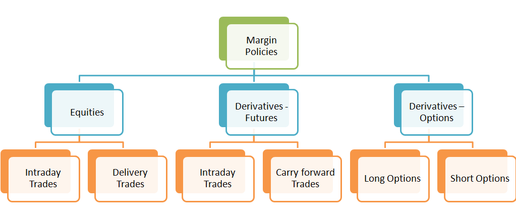 Margin Policies Overview