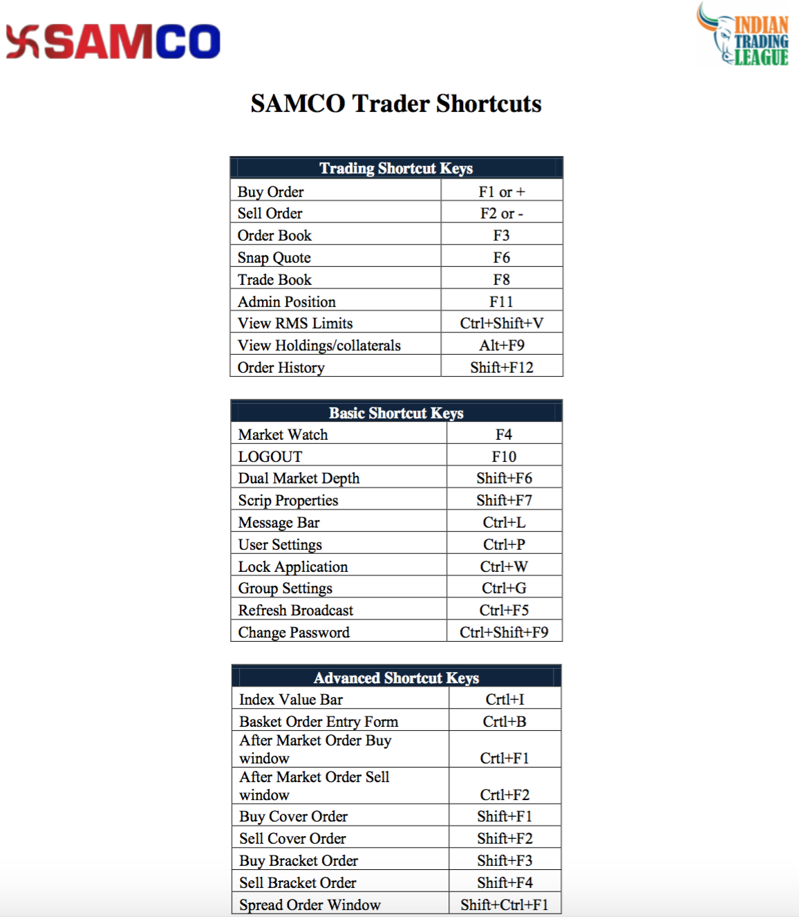 Shortcut Keys for SAMCO NEST Trader