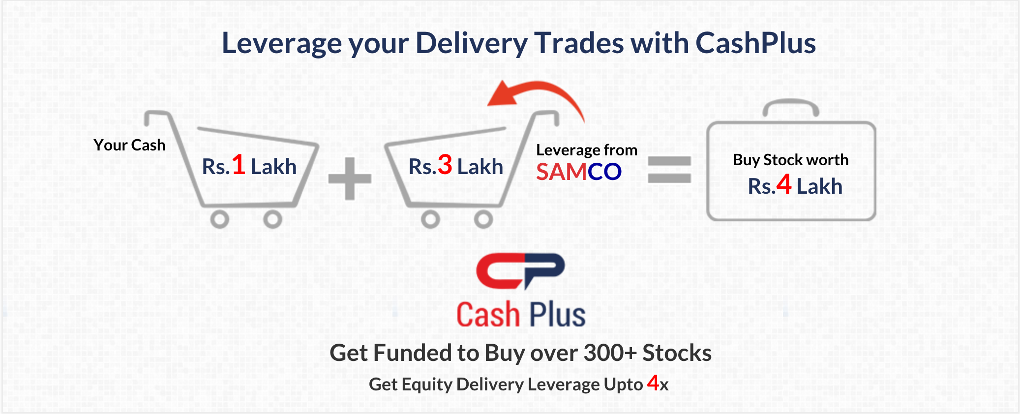 Equity Delivery Leverage Calculator | Margin Funding on Stocks